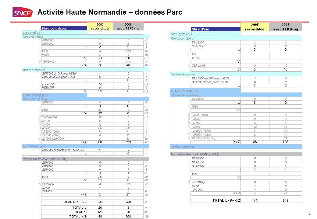 5 Activité Haute Normandie – données Parc