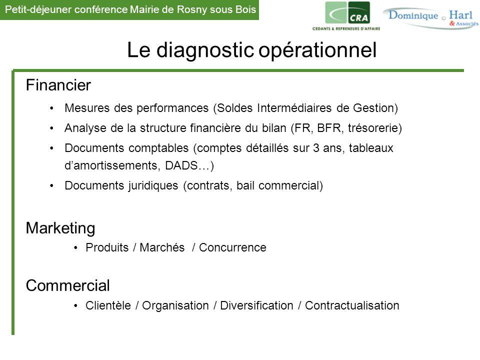 Petit-déjeuner conférence Mairie de Rosny sous Bois 1 Le diagnostic opérationnel Financier Mesures des performances (Soldes Intermédiaires de Gestion)