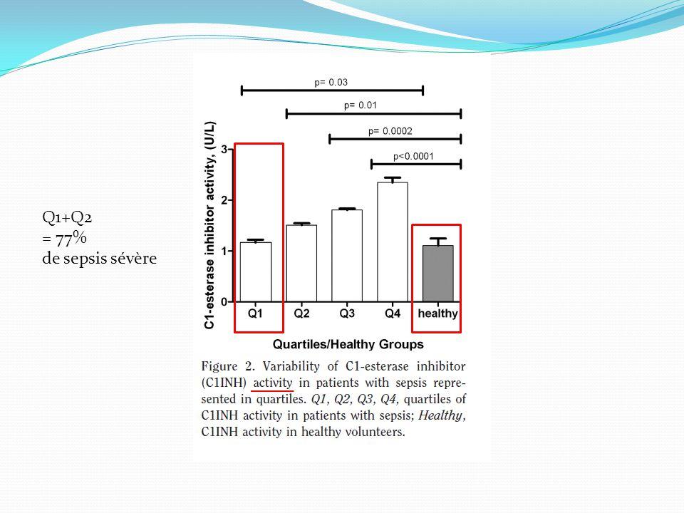Q1+Q2 = 77% de sepsis sévère