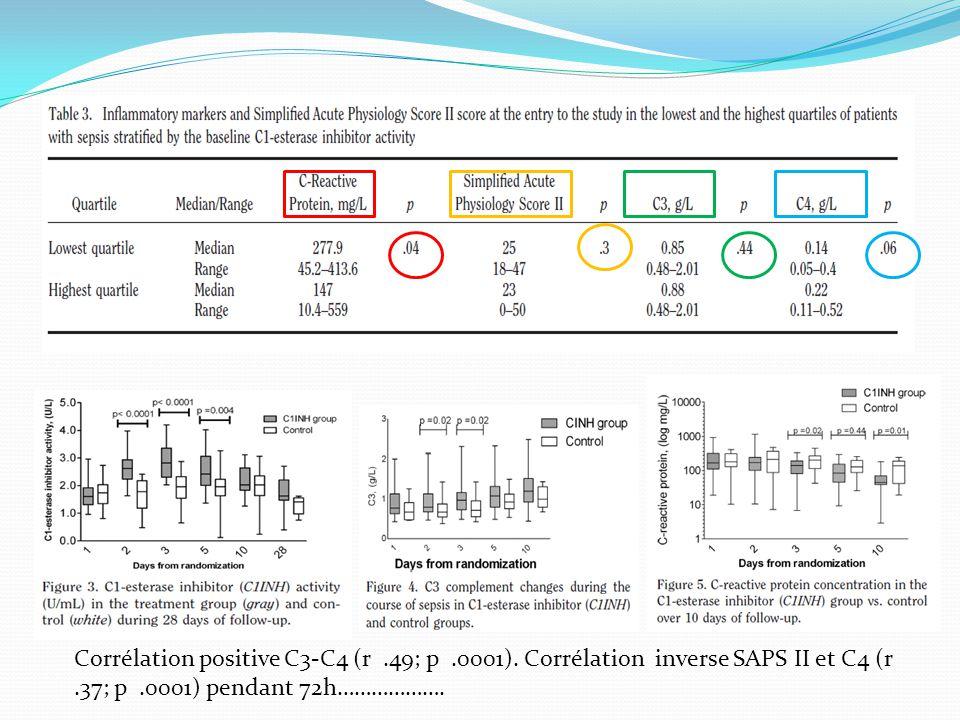 Corrélation positive C3-C4 (r.49; p.0001).