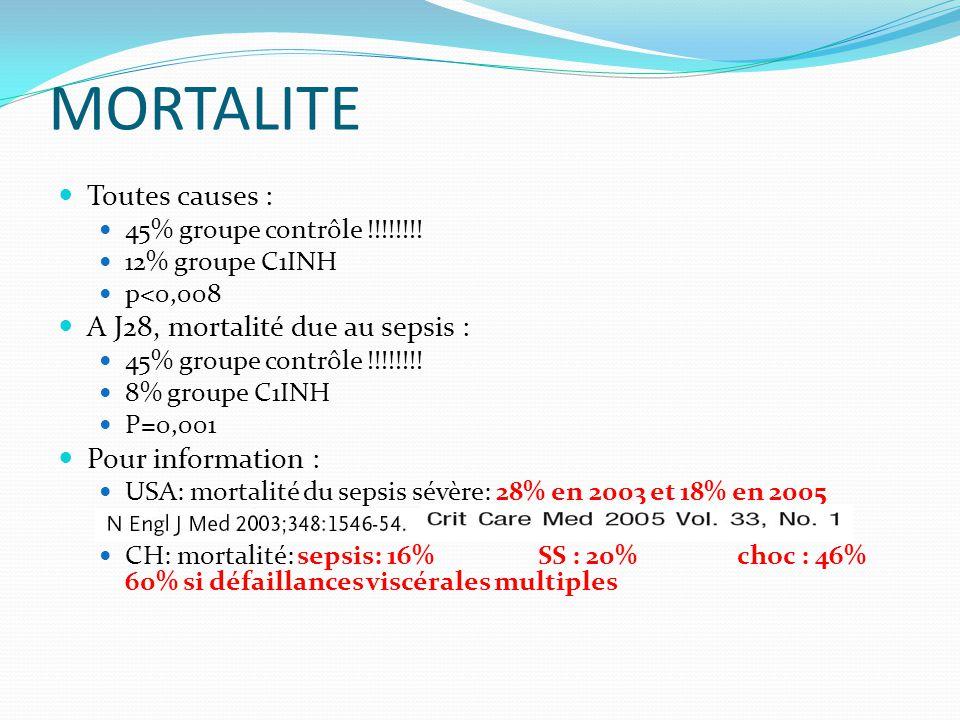 MORTALITE Toutes causes : 45% groupe contrôle !!!!!!!.