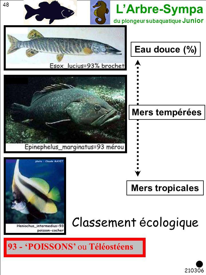 L'Arbre-Sympa du plongeur subaquatique Junior 48 210306 93 - 'POISSONS' ou Téléostéens Classement é cologique Eau douce (%) Mers tempérées Mers tropic