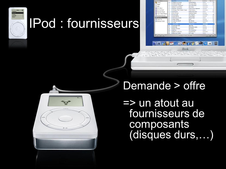 Demande > offre => un atout au fournisseurs de composants (disques durs,…) IPod : fournisseurs