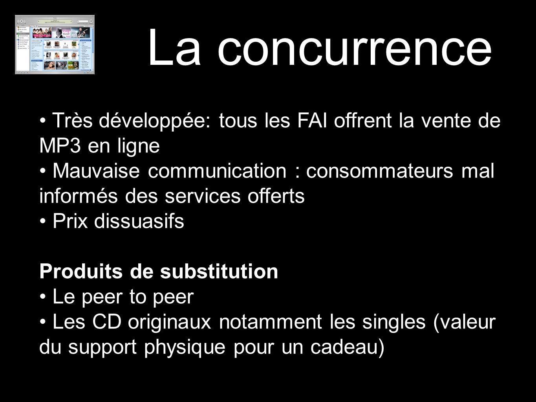 La concurrence Très développée: tous les FAI offrent la vente de MP3 en ligne Mauvaise communication : consommateurs mal informés des services offerts