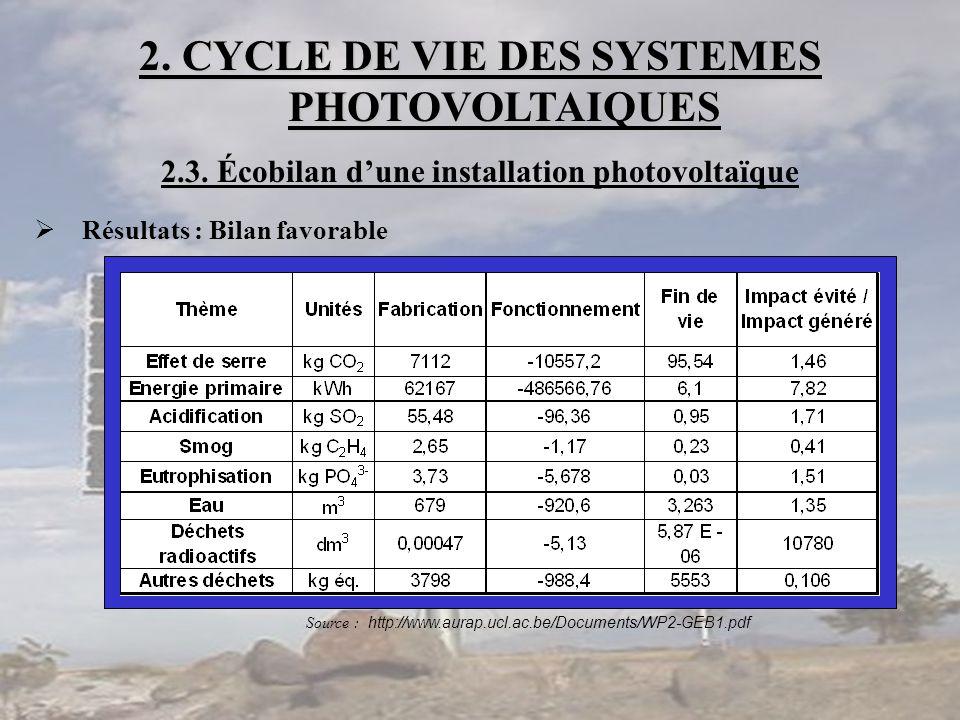 2. CYCLE DE VIE DES SYSTEMES PHOTOVOLTAIQUES 2.3 2.3. Écobilan d'une installation photovoltaïque  Résultats : Bilan favorable Source : http://www.aur
