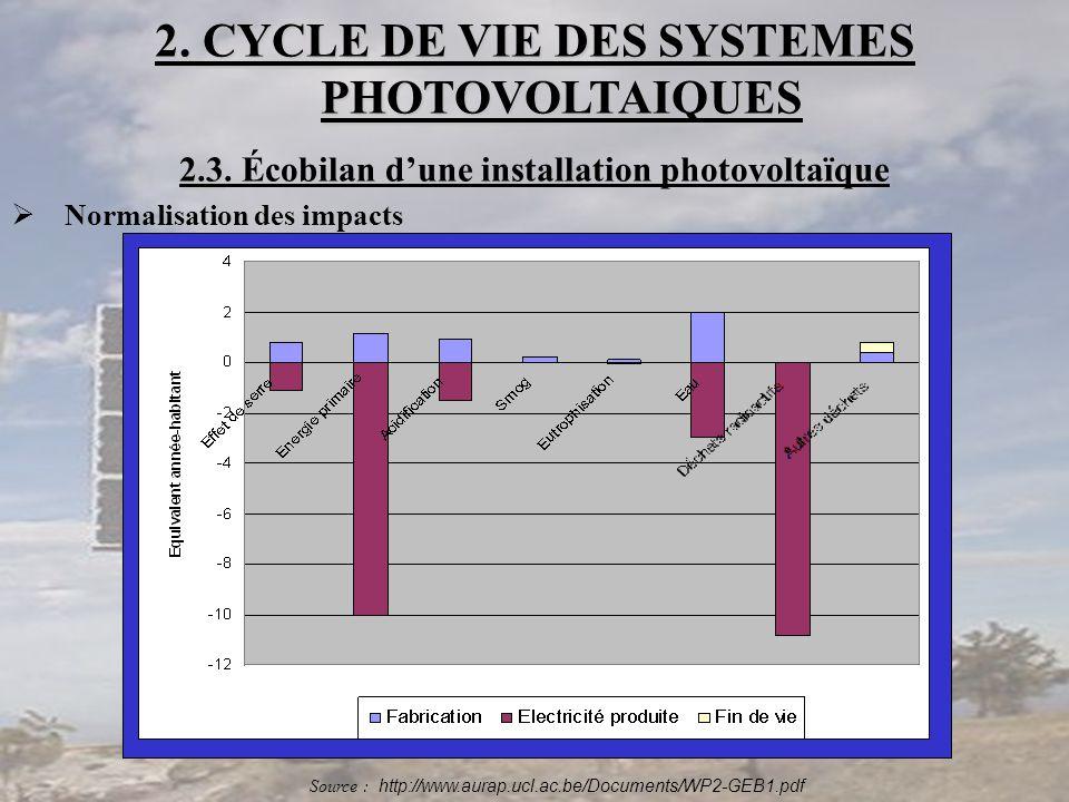 2. CYCLE DE VIE DES SYSTEMES PHOTOVOLTAIQUES 2.3 2.3. Écobilan d'une installation photovoltaïque  Normalisation des impacts Source : http://www.aurap