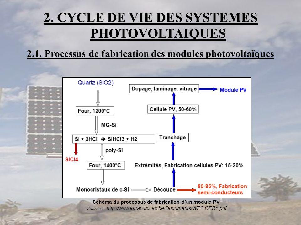 2. CYCLE DE VIE DES SYSTEMES PHOTOVOLTAIQUES 2.1 2.1. Processus de fabrication des modules photovoltaïques Schéma du processus de fabrication d'un mod