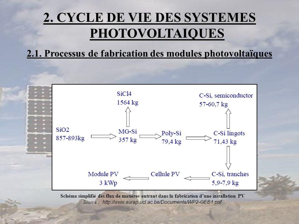 2. CYCLE DE VIE DES SYSTEMES PHOTOVOLTAIQUES 2.1 2.1. Processus de fabrication des modules photovoltaïques Schéma simplifié des flux de matières entra