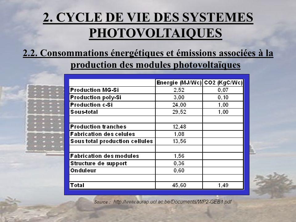 2. CYCLE DE VIE DES SYSTEMES PHOTOVOLTAIQUES 2.2 2.2. Consommations énergétiques et émissions associées à la production des modules photovoltaïques So