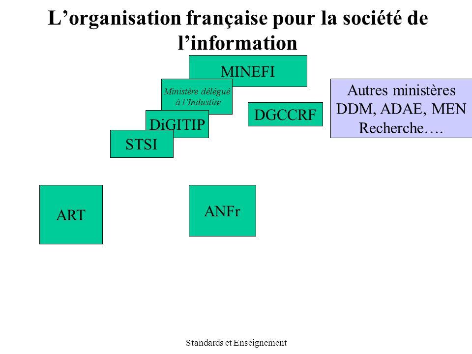 Standards et Enseignement L'organisation française pour la société de l'information MINEFI ART ANFr DGCCRF Ministère délégué à l'Industire DiGITIP STS
