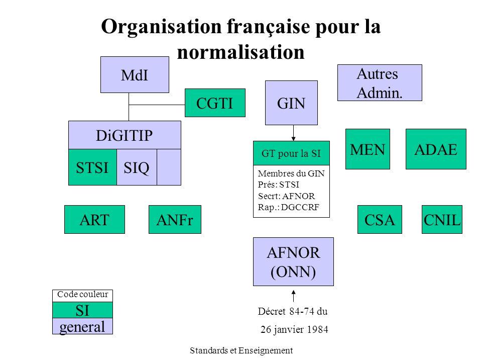 Standards et Enseignement Organisation française pour la normalisation ARTANFr MdI DiGITIP CGTI STSISIQ GIN AFNOR (ONN) SI general Code couleur Autres