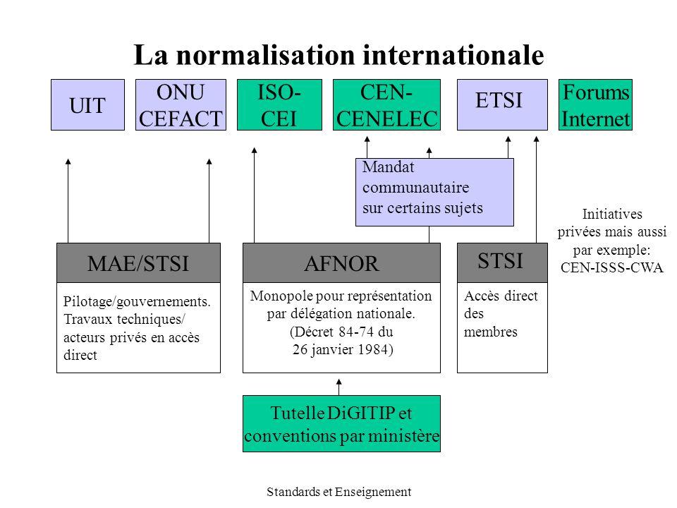 Standards et Enseignement La normalisation internationale UIT AFNOR ONU CEFACT CEN- CENELEC ISO- CEI ETSI Forums Internet MAE/STSI Pilotage/gouverneme