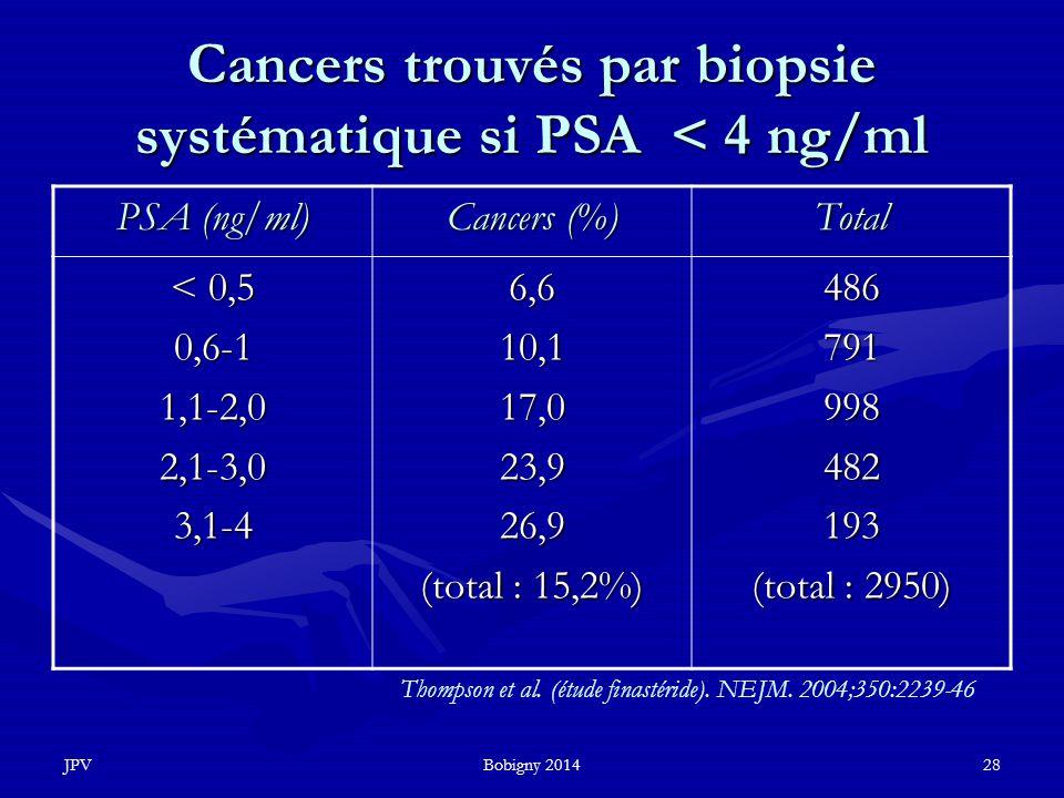 JPVBobigny 201428 Cancers trouvés par biopsie systématique si PSA < 4 ng/ml PSA (ng/ml) Cancers (%) Total < 0,5 0,6-11,1-2,02,1-3,03,1-46,610,117,023,