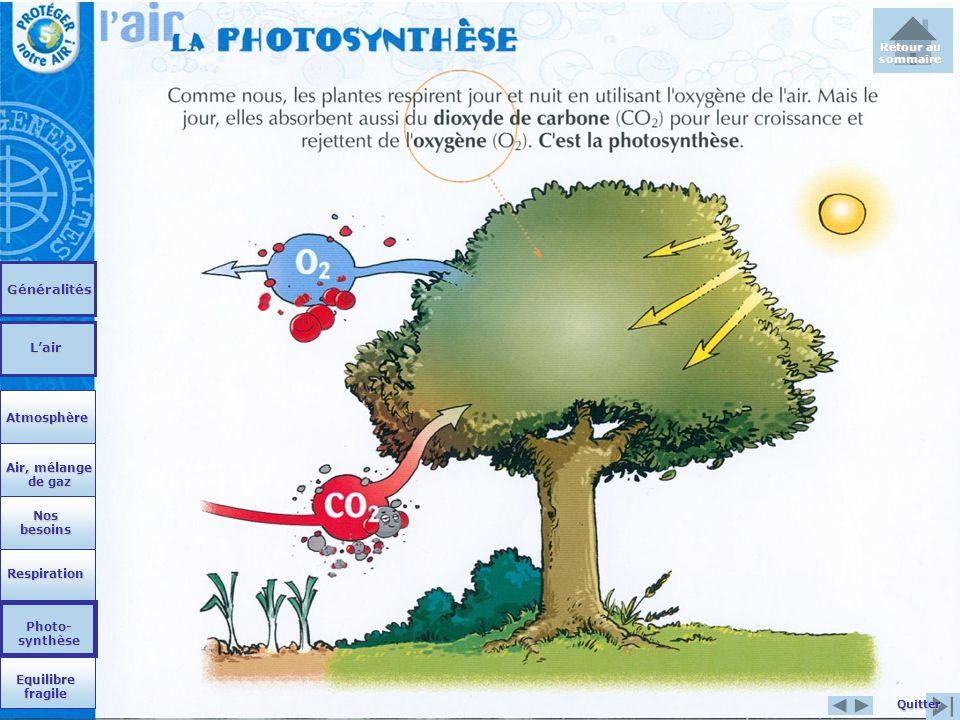 Nos besoins Nos besoins Respiration Equilibre fragile Equilibre fragile Photo- synthèse Photo- synthèse Air, mélange de gaz Air, mélange de gaz Atmosp