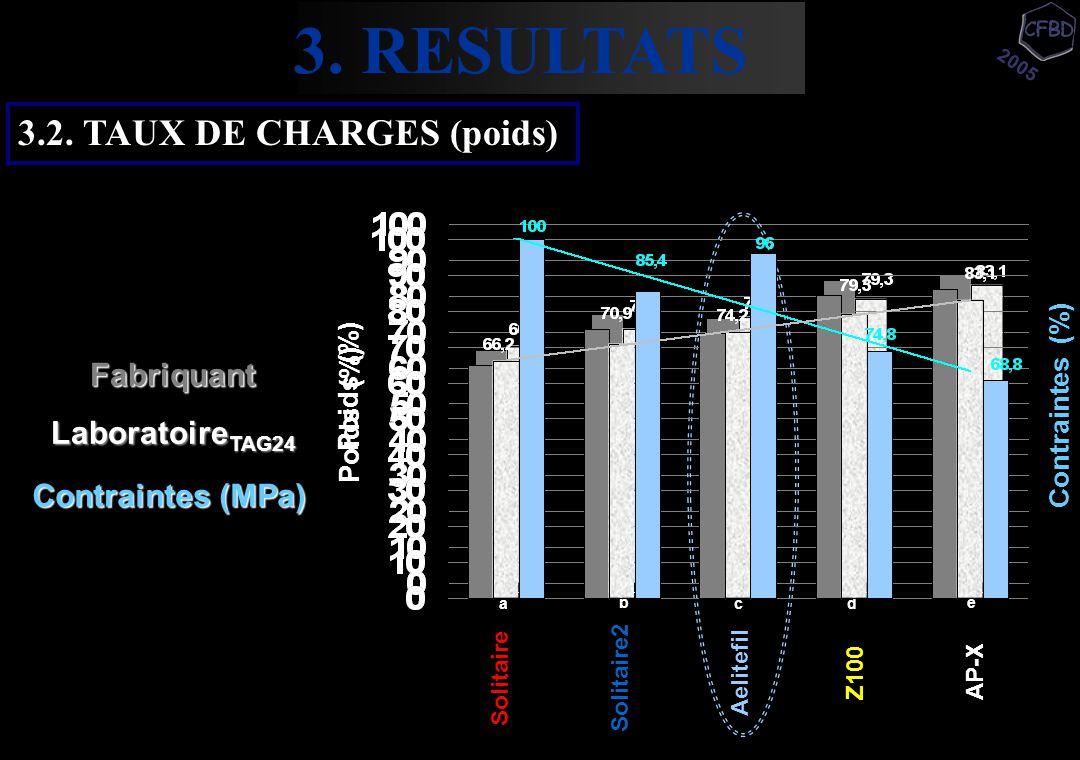 Fabriquant Laboratoire TAG24 Solitaire Solitaire2 Aelitefil AP-XZ100 Poids (%) a b c e Contraintes (MPa) d Poids (%) 3. RESULTATS 2005 3.2. TAUX DE CH