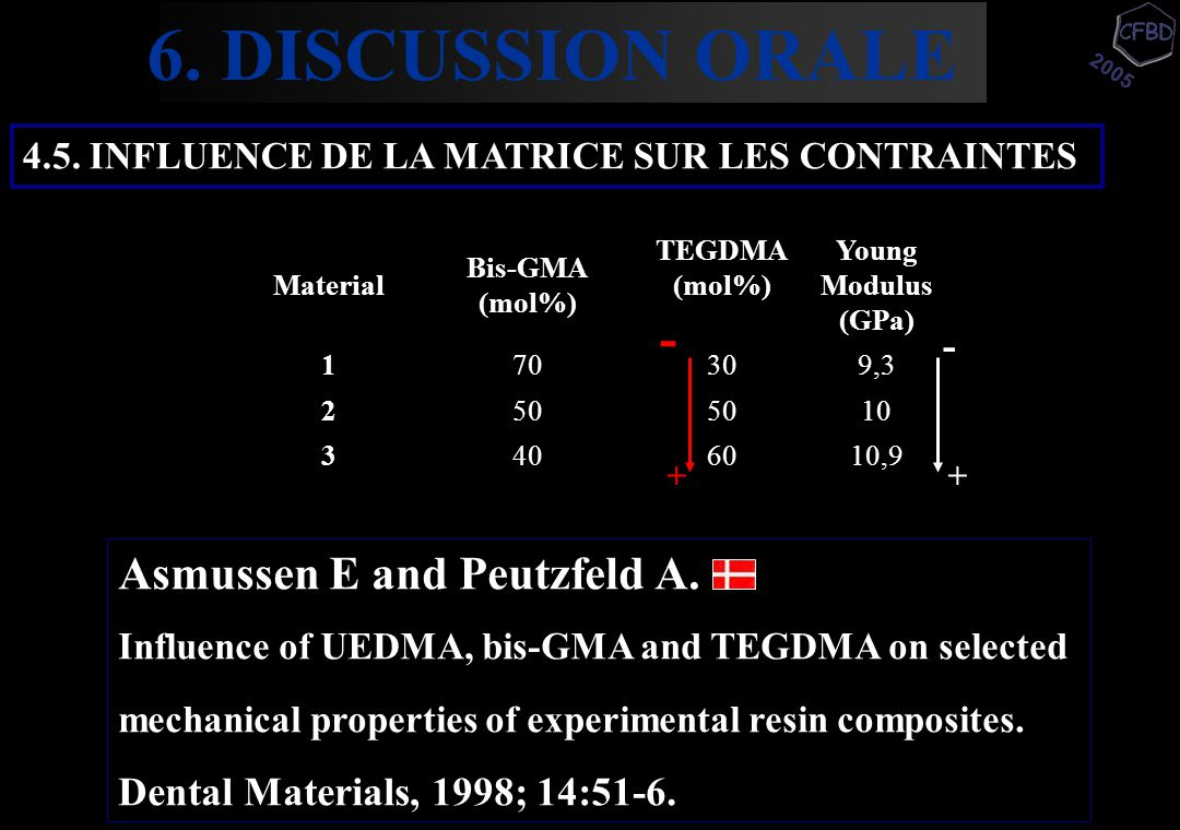 2005 4.5. INFLUENCE DE LA MATRICE SUR LES CONTRAINTES Asmussen E and Peutzfeld A. Influence of UEDMA, bis-GMA and TEGDMA on selected mechanical proper