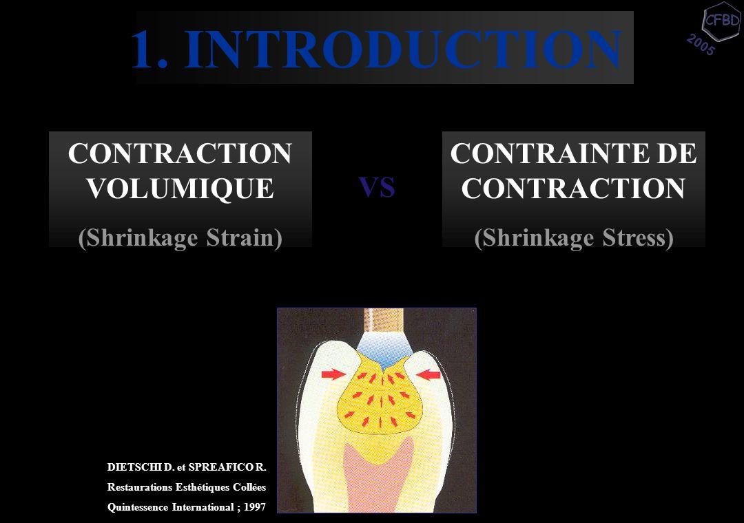 1. INTRODUCTION 2005 CONTRACTION VOLUMIQUE (Shrinkage Strain) CONTRAINTE DE CONTRACTION (Shrinkage Stress) VS DIETSCHI D. et SPREAFICO R. Restauration