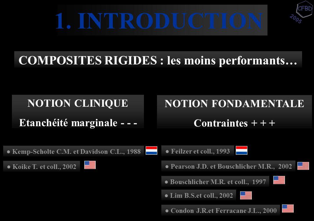 NOTION CLINIQUE Etanchéité marginale - - - 2005 1. INTRODUCTION COMPOSITES RIGIDES : les moins performants… NOTION FONDAMENTALE Contraintes + + + ● Ke