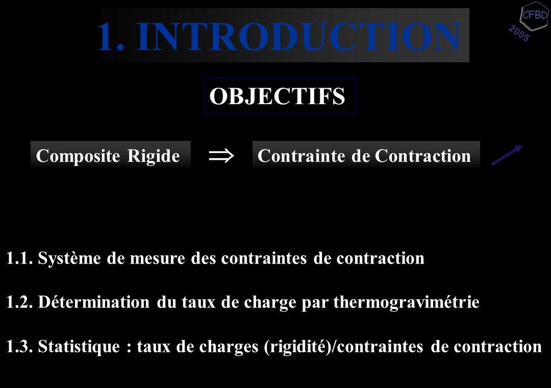 2005 1. INTRODUCTION OBJECTIFS Composite RigideContrainte de Contraction  1.1. Système de mesure des contraintes de contraction 1.2. Détermination du
