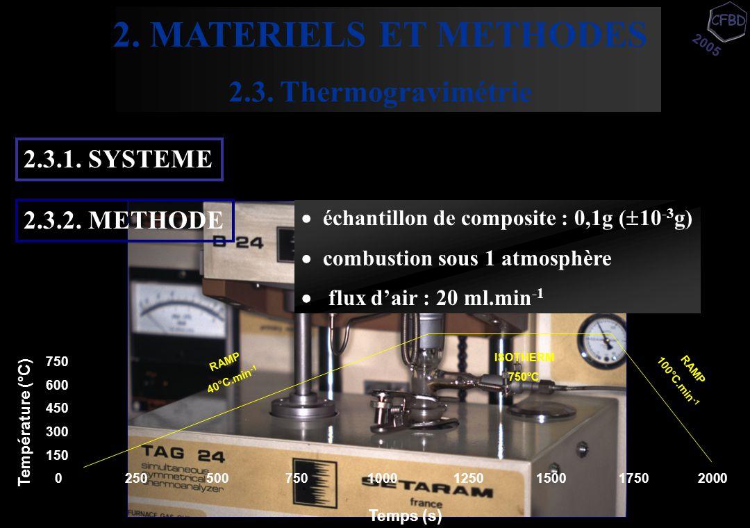  échantillon de composite : 0,1g (  10 -3 g)  combustion sous 1 atmosphère  flux d'air : 20 ml.min -1 2.3.1. SYSTEME 2.3.2. METHODE 0 250 500 750