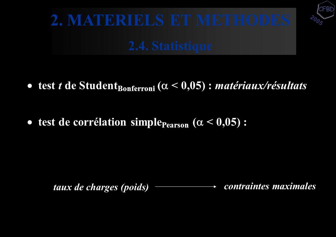  test t de Student Bonferroni (  < 0,05) : matériaux/résultats  test de corrélation simple Pearson (  < 0,05) : taux de charges (poids) contrainte