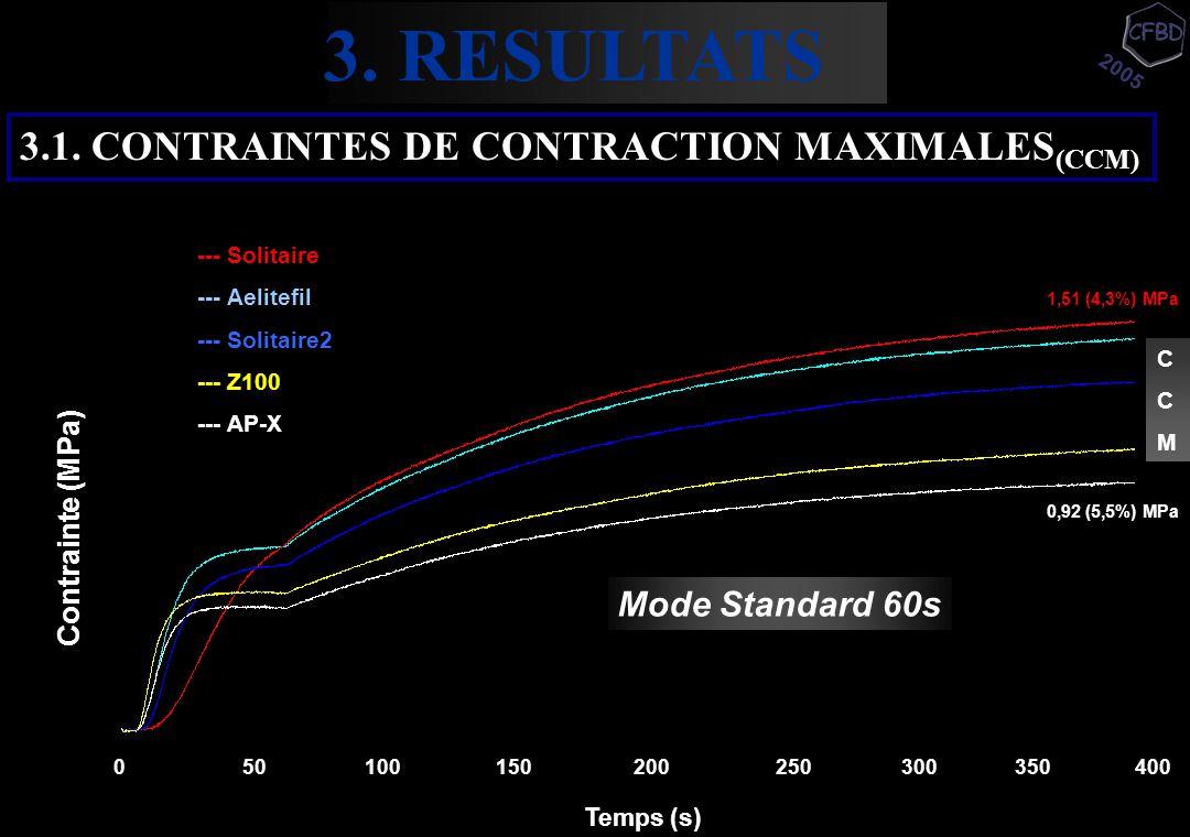 3.1. CONTRAINTES DE CONTRACTION MAXIMALES (CCM) CCMCCM 1,51 (4,3%) MPa 0,92 (5,5%) MPa 0 50 100 150 200 250 300 350 400 Mode Standard 60s Temps (s) Co