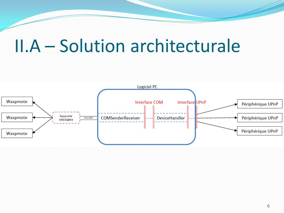 II.A – Solution architecturale 6