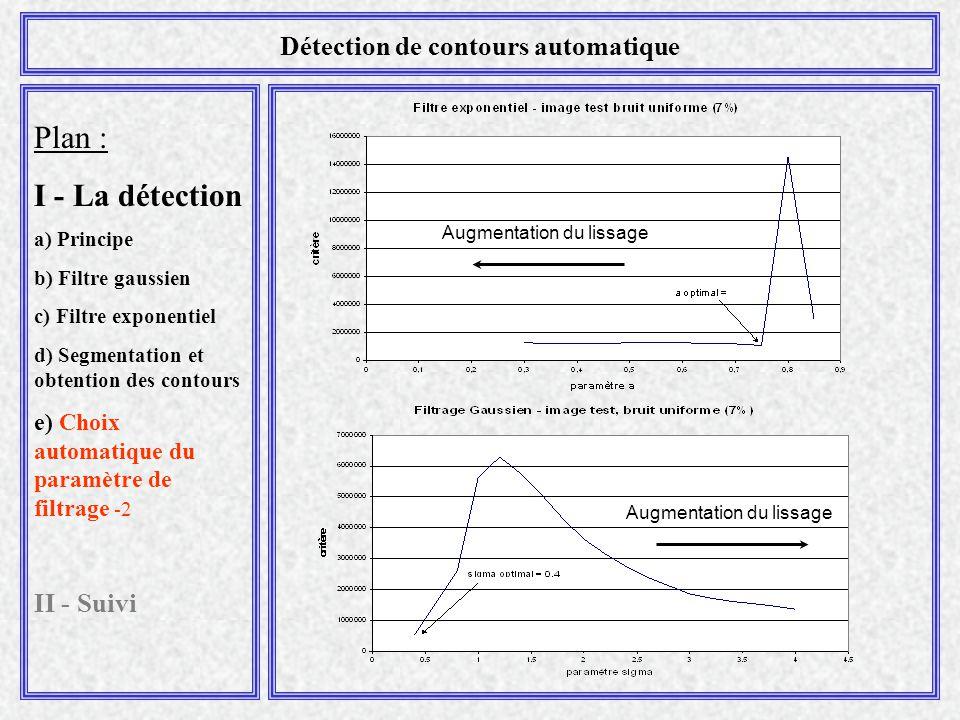 Plan : I - La détection a) Principe b) Filtre gaussien c) Filtre exponentiel d) Segmentation et obtention des contours e) Choix automatique du paramètre de filtrage -2 II - Suivi Détection de contours automatique Augmentation du lissage