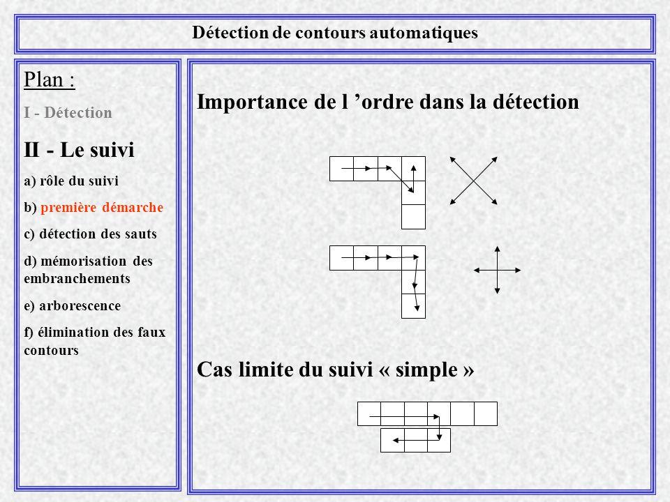Importance de l 'ordre dans la détection Cas limite du suivi « simple » Plan : I - Détection II - Le suivi a) rôle du suivi b) première démarche c) dé