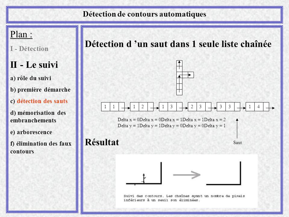 Détection d 'un saut dans 1 seule liste chaînée Résultat Plan : I - Détection II - Le suivi a) rôle du suivi b) première démarche c) détection des sauts d) mémorisation des embranchements e) arborescence f) élimination des faux contours Détection de contours automatiques 121323113314 Saut Delta x = 0Delta x = 0Delta x = 1Delta x = 1Delta x = 2 Delta y = 1Delta y = 1Delta y = 0Delta y = 0Delta y = 1
