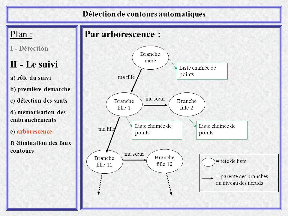 Par arborescence :Plan : I - Détection II - Le suivi a) rôle du suivi b) première démarche c) détection des sauts d) mémorisation des embranchements e