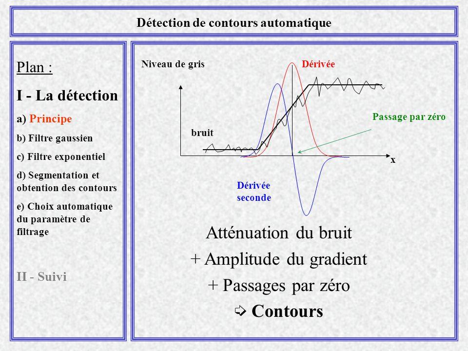 Plan : I - La détection a) Principe b) Filtre gaussien c) Filtre exponentiel d) Segmentation et obtention des contours e) Choix automatique du paramètre de filtrage II - Suivi Détection de contours automatique Atténuation du bruit + Amplitude du gradient + Passages par zéro  Contours Niveau de grisDérivée Dérivée seconde Passage par zéro bruit x