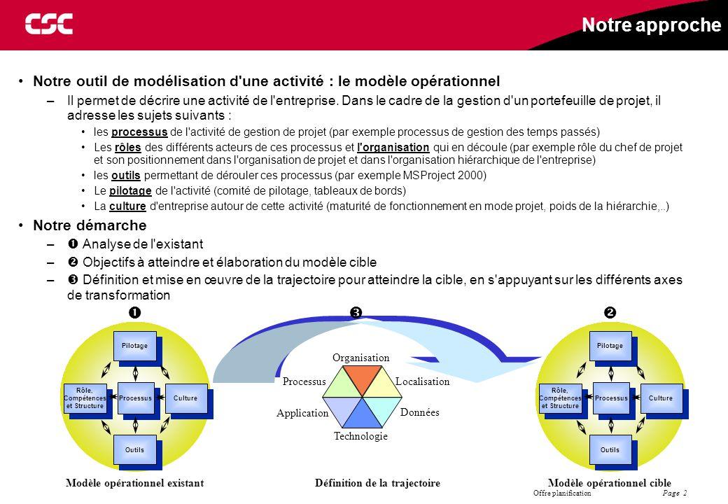 Page 2 Offre planification Notre approche Notre outil de modélisation d'une activité : le modèle opérationnel –Il permet de décrire une activité de l'