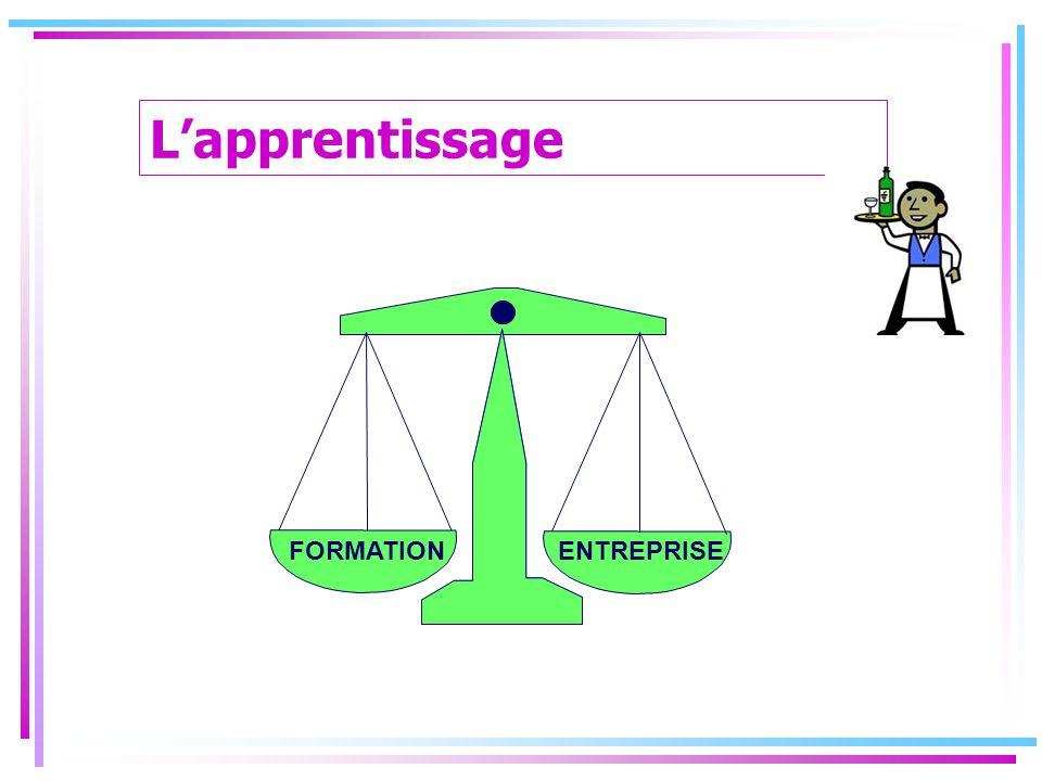 ENTREPRISEFORMATION L'apprentissage