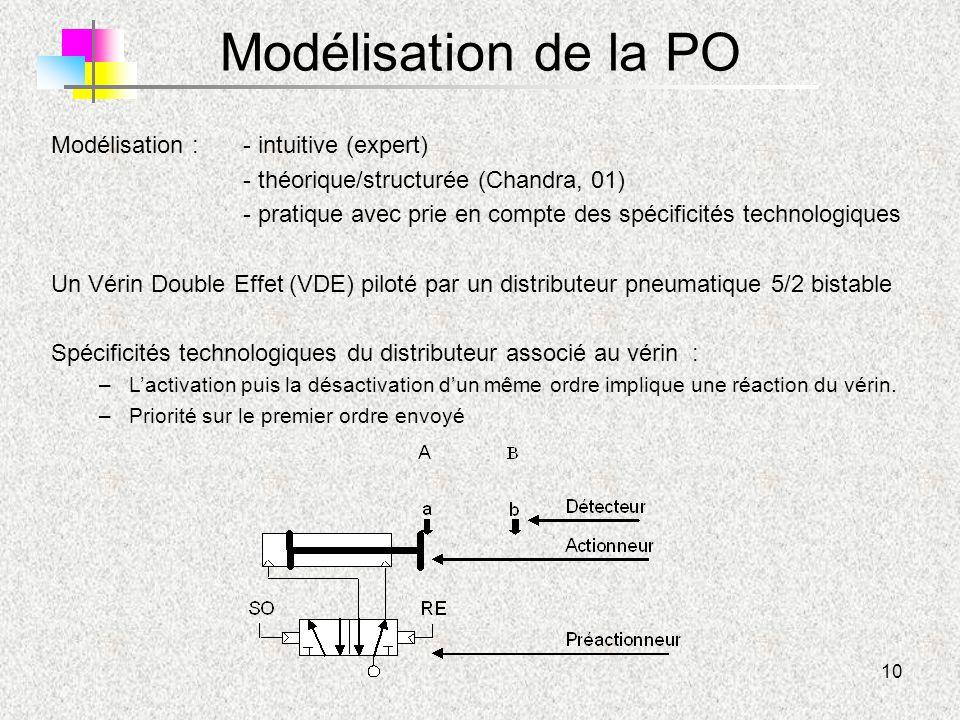 10 Modélisation de la PO Modélisation :- intuitive (expert) - théorique/structurée (Chandra, 01) - pratique avec prie en compte des spécificités techn