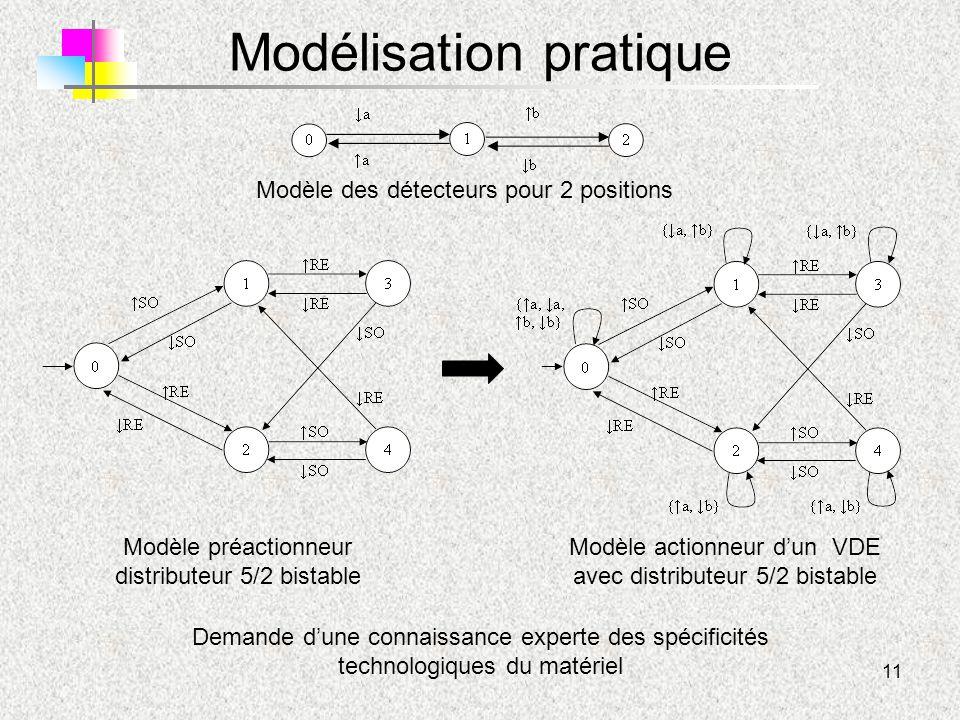 11 Modélisation pratique Modèle préactionneur distributeur 5/2 bistable Modèle actionneur d'un VDE avec distributeur 5/2 bistable Demande d'une connai
