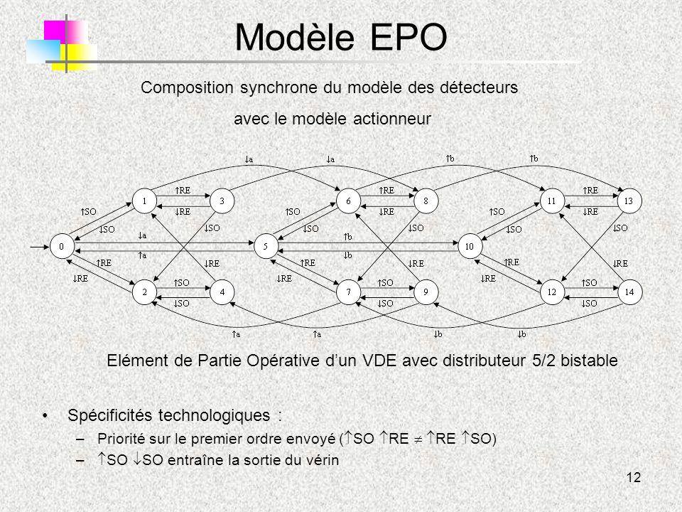 12 Modèle EPO Elément de Partie Opérative d'un VDE avec distributeur 5/2 bistable Composition synchrone du modèle des détecteurs avec le modèle action