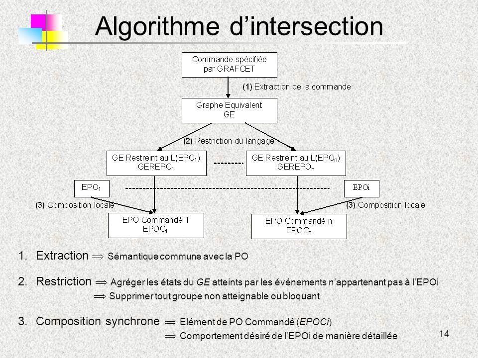 14 Algorithme d'intersection 1.Extraction  Sémantique commune avec la PO 2.Restriction  Agréger les états du GE atteints par les événements n'appart