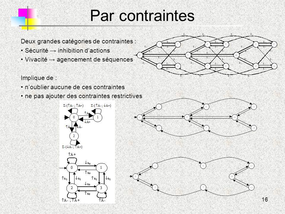 16 Par contraintes Deux grandes catégories de contraintes : Sécurité → inhibition d'actions Vivacité → agencement de séquences Implique de : n'oublier
