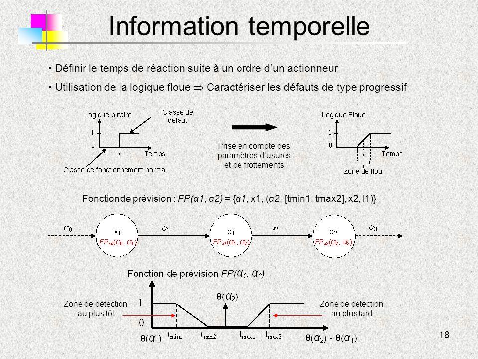 18 Information temporelle Fonction de prévision : FP(α1, α2) = {α1, x1, (α2, [tmin1, tmax2], x2, l1)} Définir le temps de réaction suite à un ordre d'