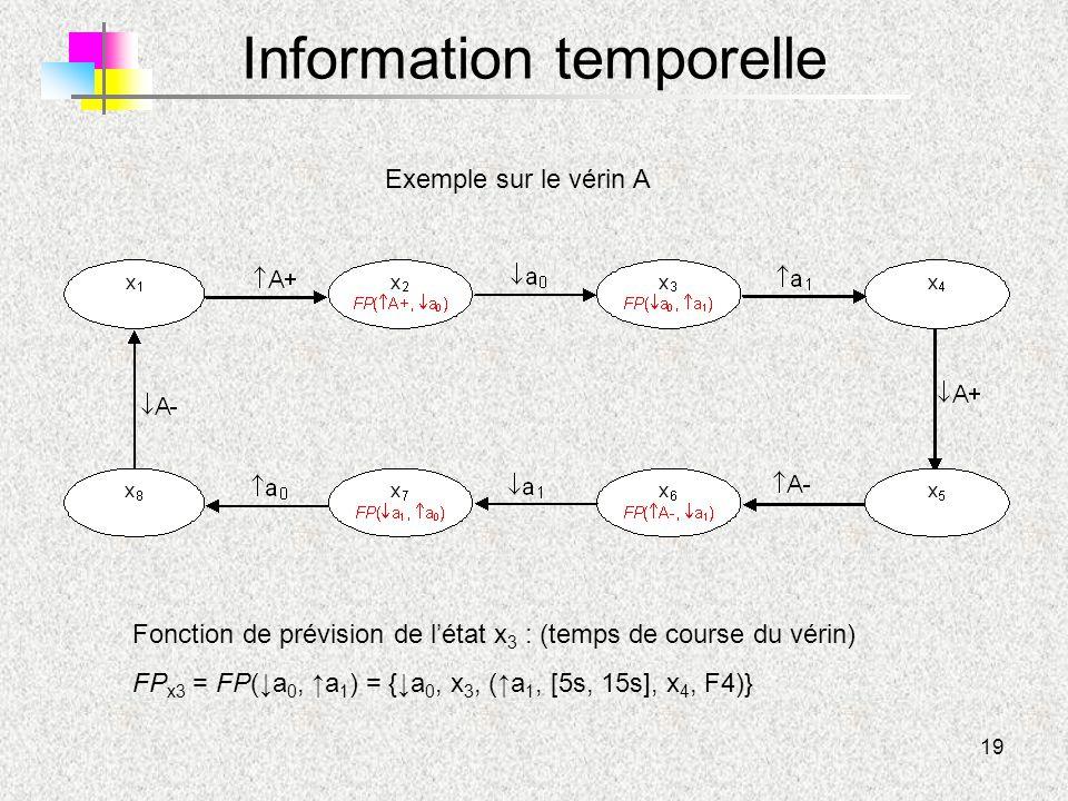 19 Information temporelle Exemple sur le vérin A Fonction de prévision de l'état x 3 : (temps de course du vérin) FP x3 = FP(↓a 0, ↑a 1 ) = {↓a 0, x 3