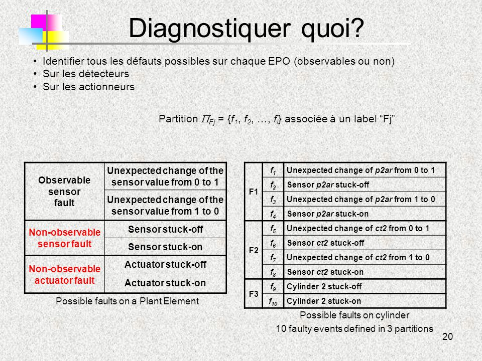 20 Diagnostiquer quoi? Observable sensor fault Unexpected change of the sensor value from 0 to 1 Unexpected change of the sensor value from 1 to 0 Non
