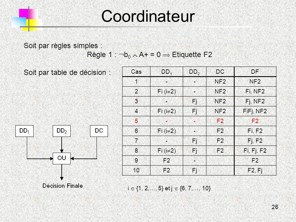26 Coordinateur Soit par règles simples : Règle 1 :  b 0  A+ = 0  Etiquette F2 Soit par table de décision : Cas DD 1 DD 2 DCDF 1 --NF2 2 Fi (i  2)