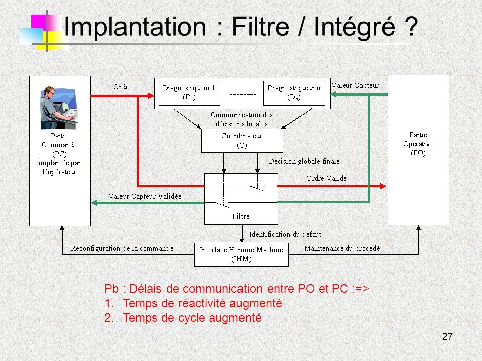 27 Implantation : Filtre / Intégré ? Pb : Délais de communication entre PO et PC :=> 1.Temps de réactivité augmenté 2.Temps de cycle augmenté