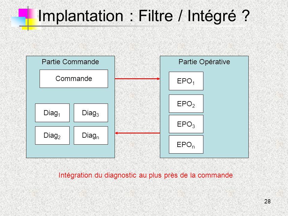 28 Implantation : Filtre / Intégré ? Partie CommandePartie Opérative EPO 1 EPO 2 EPO 3 EPO n Commande Diag 1 Diag 2 Diag 3 Diag n Intégration du diagn