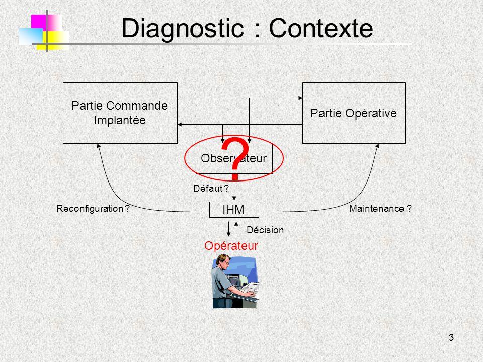 3 Observateur Partie Opérative Partie Commande Implantée IHM Opérateur Maintenance ?Reconfiguration ? Défaut ? Décision ? Diagnostic : Contexte