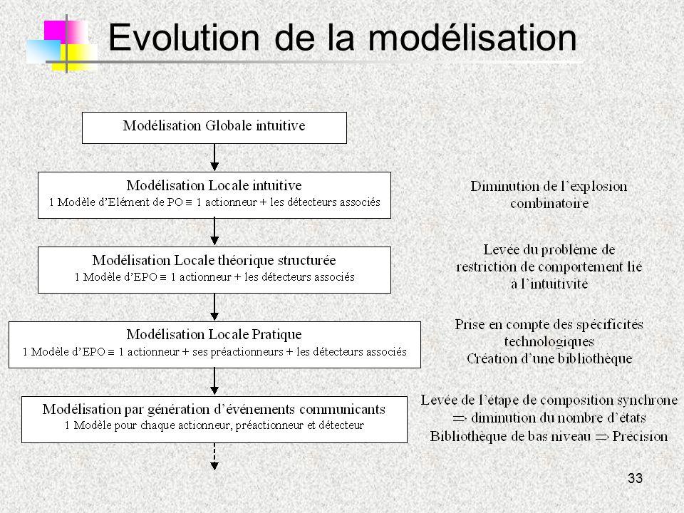 33 Evolution de la modélisation