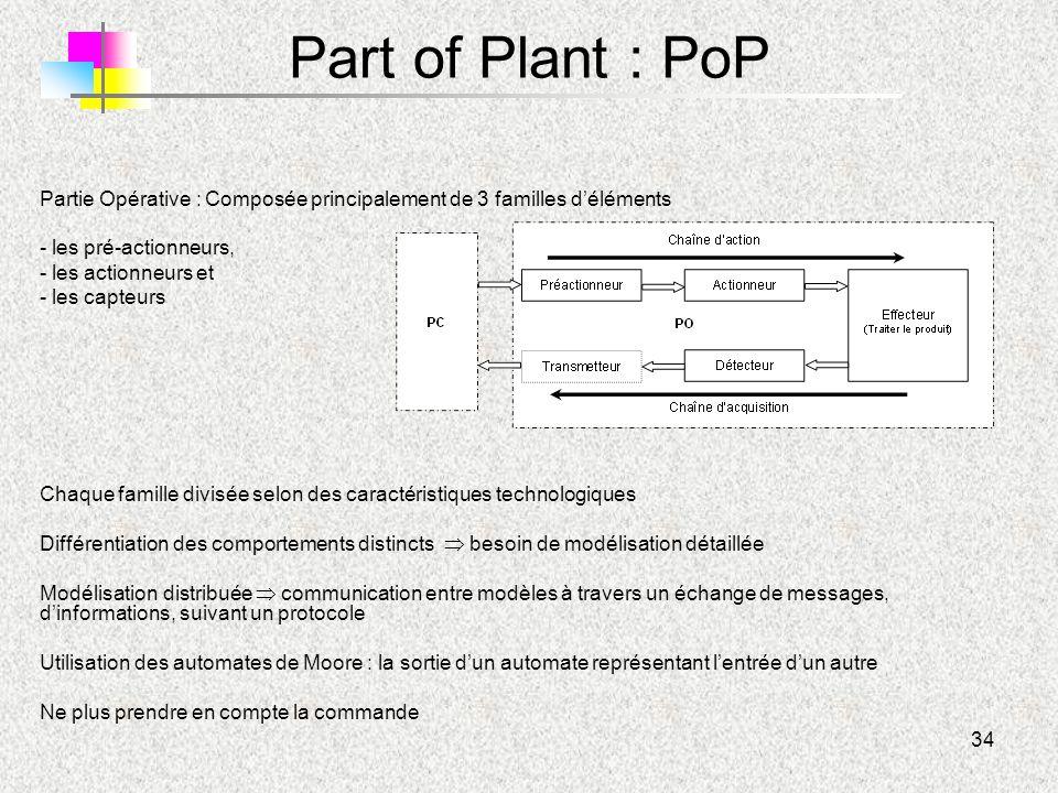 34 Part of Plant : PoP Partie Opérative : Composée principalement de 3 familles d'éléments - les pré-actionneurs, - les actionneurs et - les capteurs