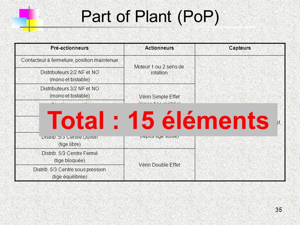 35 Part of Plant (PoP) Pré-actionneursActionneursCapteurs Contacteur à fermeture, position maintenue Moteur 1 ou 2 sens de rotation Détecteurs Tout Ou
