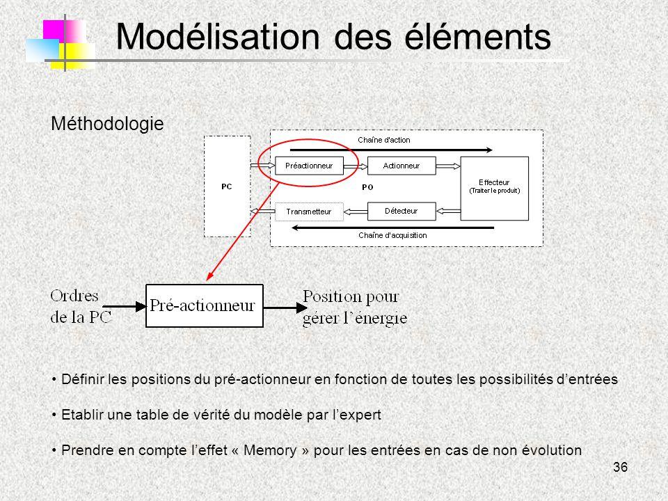 36 Modélisation des éléments Méthodologie Définir les positions du pré-actionneur en fonction de toutes les possibilités d'entrées Etablir une table d